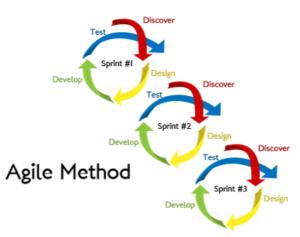 Diagram of AGILEs