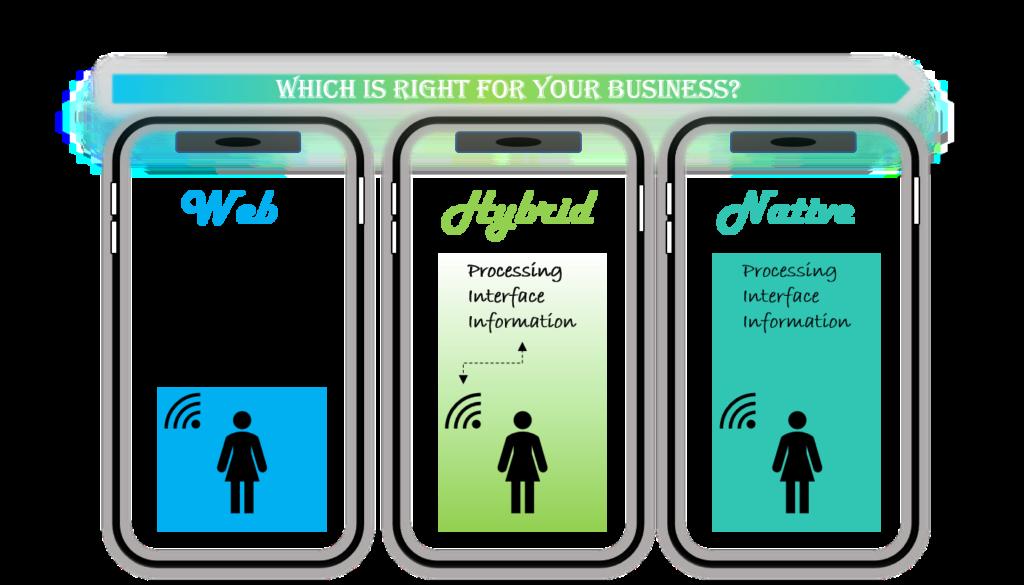 Mobile App Types