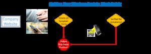 Diagram showing a back to work process flow following work shutdown