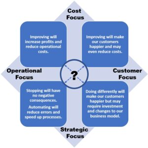 Four quadrant matrix to categorize Cost, Operational, Customer and Strategic focus of a business.