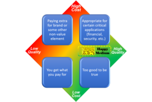 "Cost versus Quality matrix suggesting to find a ""happy medium"""