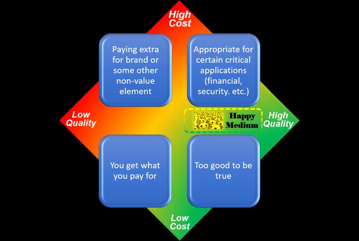 "Cost versus Quality matrix suggesting to find a ""happy medium"""