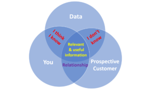 Venn diagram showing relation between a business, data and customers