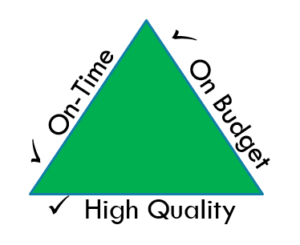 Triangle showing High Quality + On-Time + On-Budget