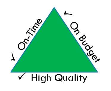 Triangle showing On-Time, On-Budget and High Quality on the three separate sides