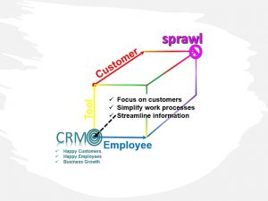 """Diagram depicting the dimensions of customer, employee and tool """"sprawl"""" and suggestions that CRM can help manage the effects."""